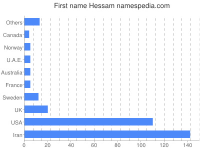 Given name Hessam