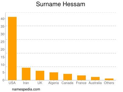 Surname Hessam