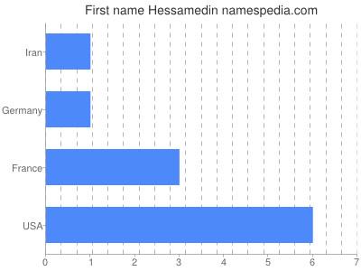 Given name Hessamedin