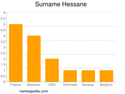 Surname Hessane
