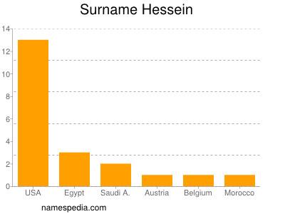Surname Hessein