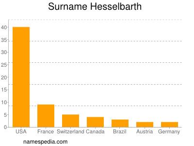 Surname Hesselbarth