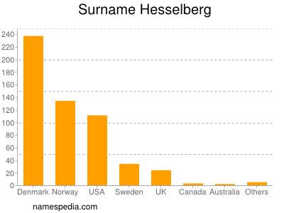 Surname Hesselberg