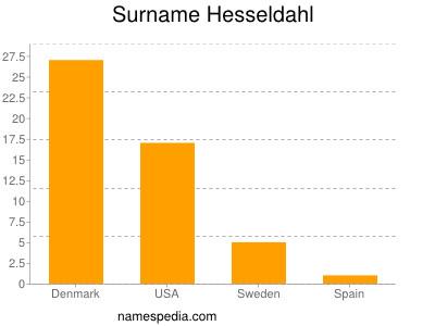 Surname Hesseldahl