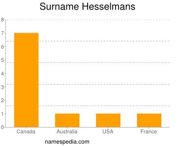 Surname Hesselmans