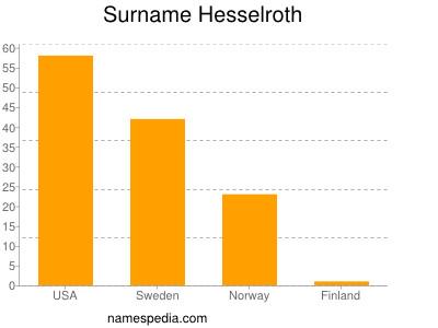 Surname Hesselroth