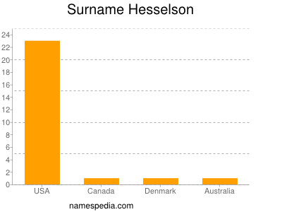 Surname Hesselson