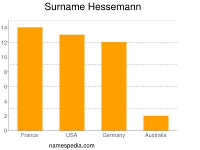 Surname Hessemann