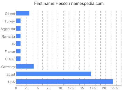 Given name Hessen