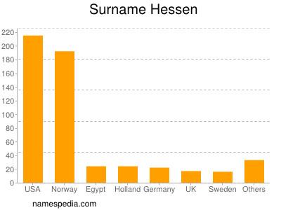 Surname Hessen