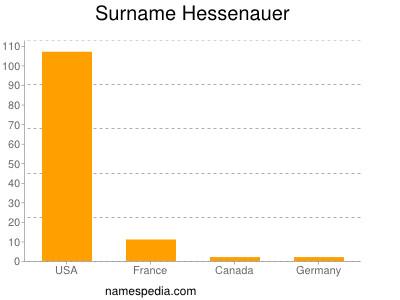 Surname Hessenauer
