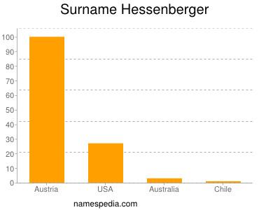 Surname Hessenberger
