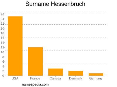 Surname Hessenbruch
