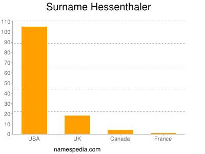 Surname Hessenthaler