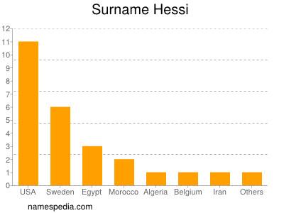 Surname Hessi