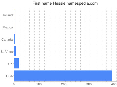 Given name Hessie