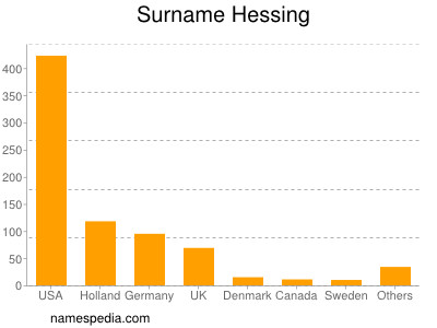 Surname Hessing