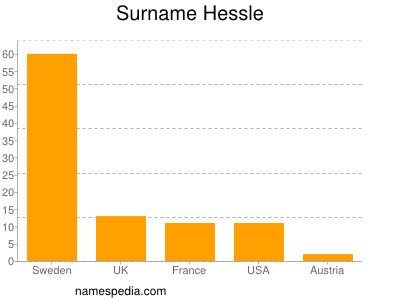 Surname Hessle