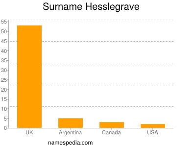 Surname Hesslegrave