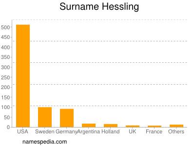 Surname Hessling