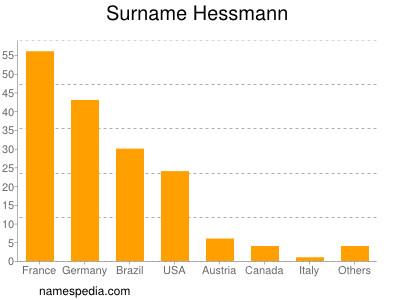 Surname Hessmann