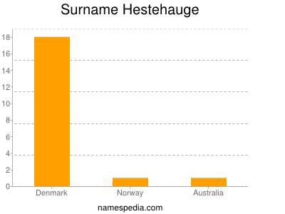 Surname Hestehauge