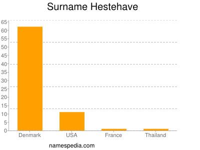 Surname Hestehave