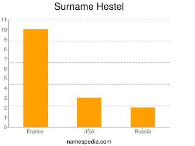 Surname Hestel