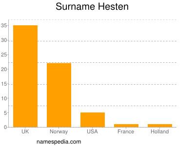 Surname Hesten