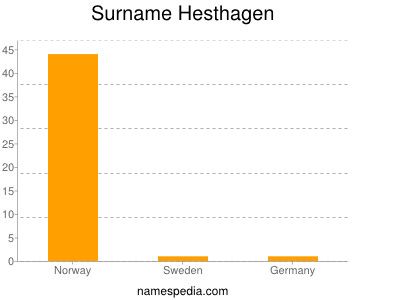 Surname Hesthagen