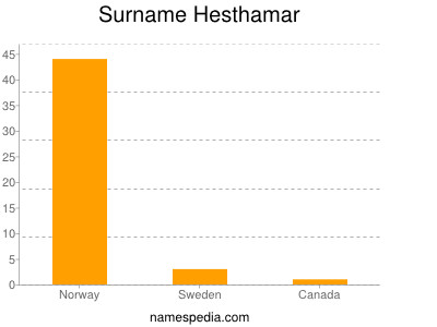 Surname Hesthamar