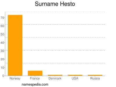 Surname Hesto