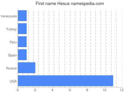 Given name Hesus