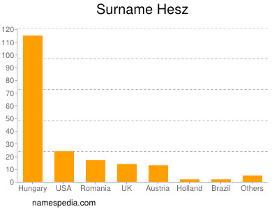 Surname Hesz