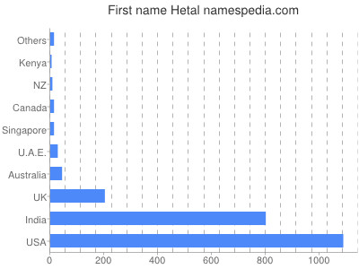 Given name Hetal