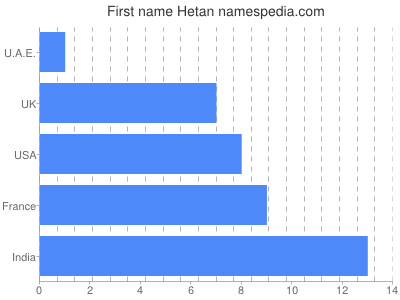 Given name Hetan
