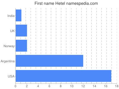 Given name Hetel