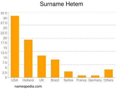 Surname Hetem