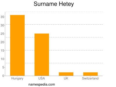 Surname Hetey