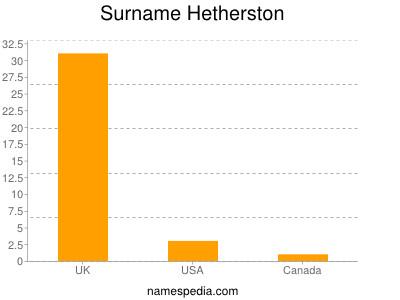 Surname Hetherston