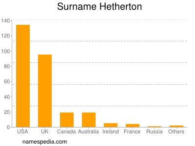 Surname Hetherton