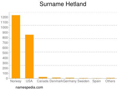 Surname Hetland