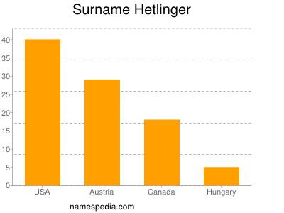 Surname Hetlinger