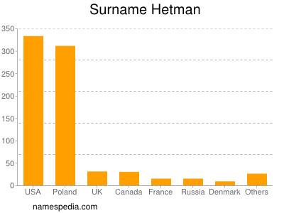 Surname Hetman