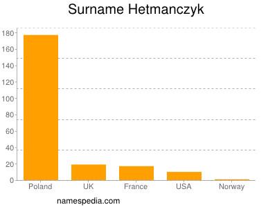 Surname Hetmanczyk