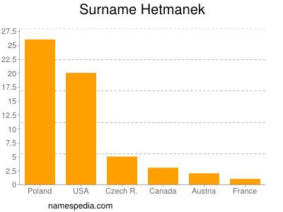 Surname Hetmanek