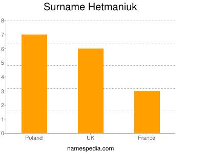 Surname Hetmaniuk
