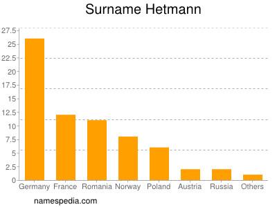 Surname Hetmann