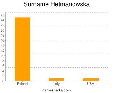 Surname Hetmanowska
