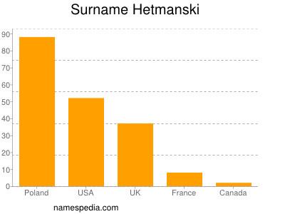 Surname Hetmanski